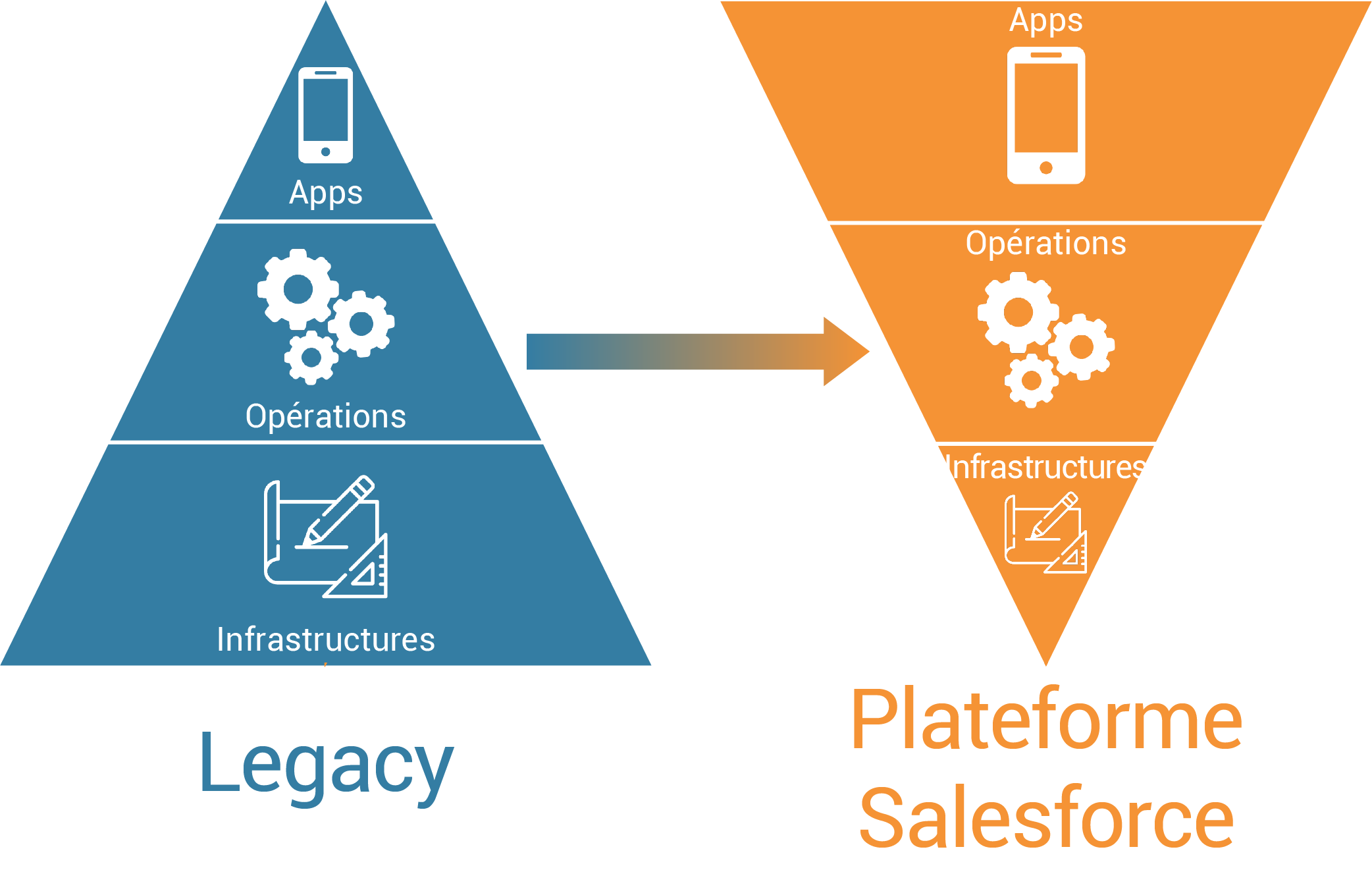 Salesforce plateforme apps opérations infrastructures legacy