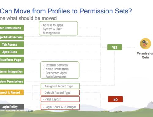 Permission Set Groups vs. Profiles